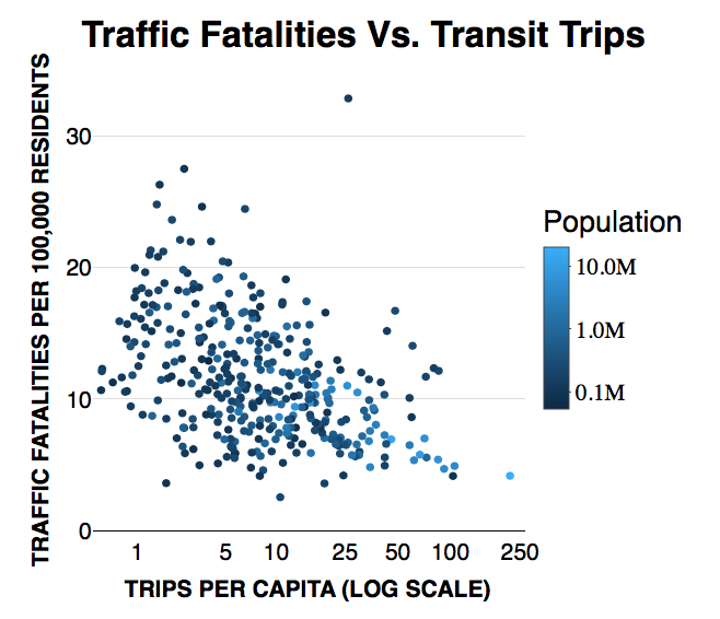 Fewer Cars = Safer Streets
