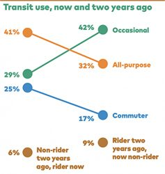 How Transit Can Regain Riders